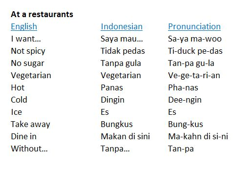 Easy words and phrases that will make you best friend of the balinese at restaurants m4hsunfo