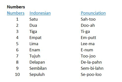 Easy words and phrases that will make you best friend of the balinese note we sometimes say terima kasih as makasi which similar meaning as thanks also we say nggak instead of tidak to sound more casual because m4hsunfo